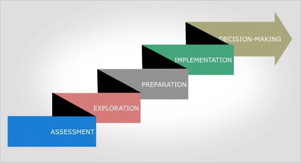 CEC Five Step Career Model