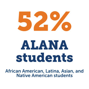 52% of the Class of 2024 are ALANA students